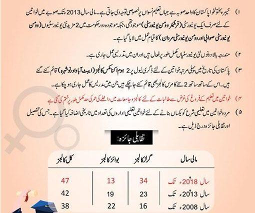 خیبر پختونخواہ پاکستان کا واحد صوبہ ہے جہاں تعلیم نسواں پر خصوصی توجہ دی جارہی ہے ۔جسکی مثال موجودہ
