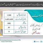 چیف منسٹر خیبر پختونخوا محمود خان کی خصوصی ہدایات پر صوبہ بھر میں ذخیرہ اندوزی ،قیمتوں میں خود ساختہ