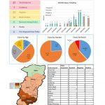 Situation Report (Coronavirus) District Swat.